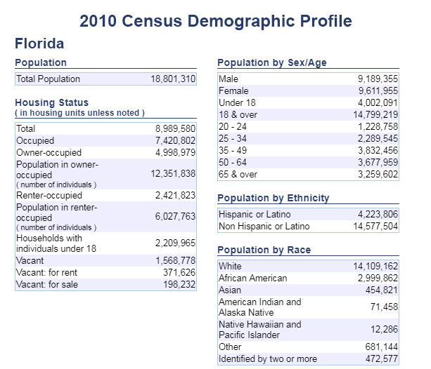 2010 Census Demographic Profile